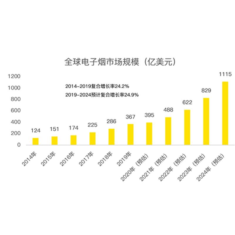 Η βρύση ηλεκτρονικού τσιγάρου Moore θέλει να δημοσιοποιηθεί: οι πωλήσεις υπερβαίνουν τα 500 εκατομμύρια γιουάν το χρόνο